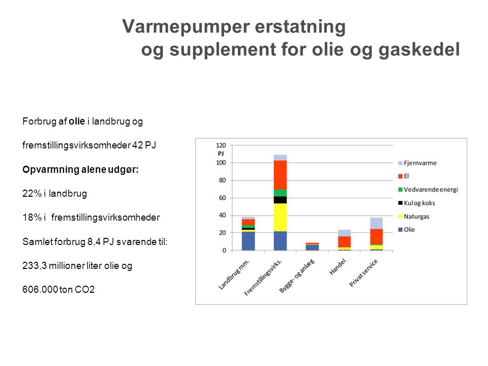 Varmepumper erstatning og supplement for olie og gaskedel