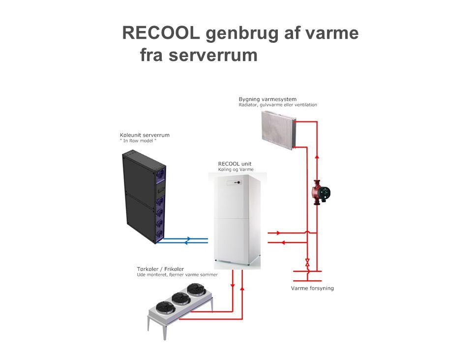 RECOOL genbrug af varme fra serverrum