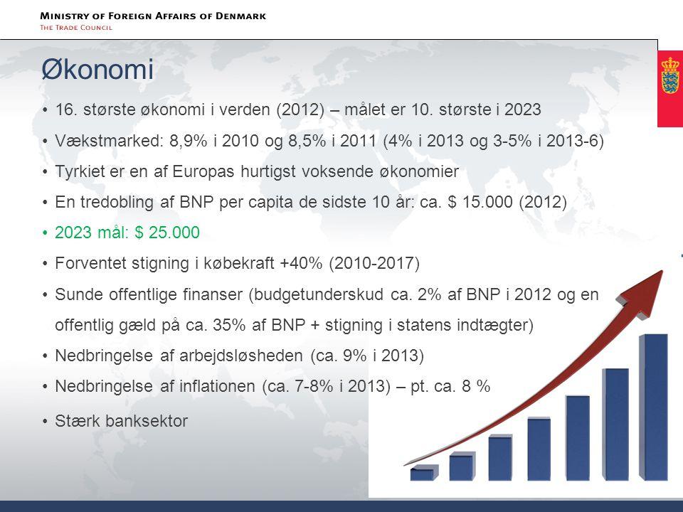 Økonomi 16. største økonomi i verden (2012) – målet er 10. største i 2023. Vækstmarked: 8,9% i 2010 og 8,5% i 2011 (4% i 2013 og 3-5% i 2013-6)