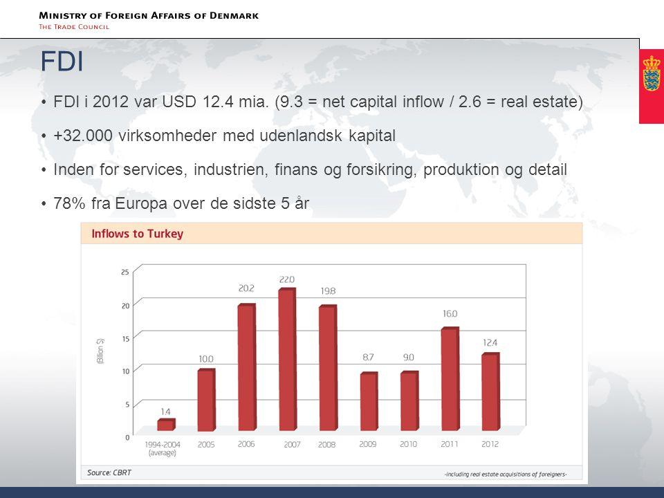 FDI FDI i 2012 var USD 12.4 mia. (9.3 = net capital inflow / 2.6 = real estate) +32.000 virksomheder med udenlandsk kapital.