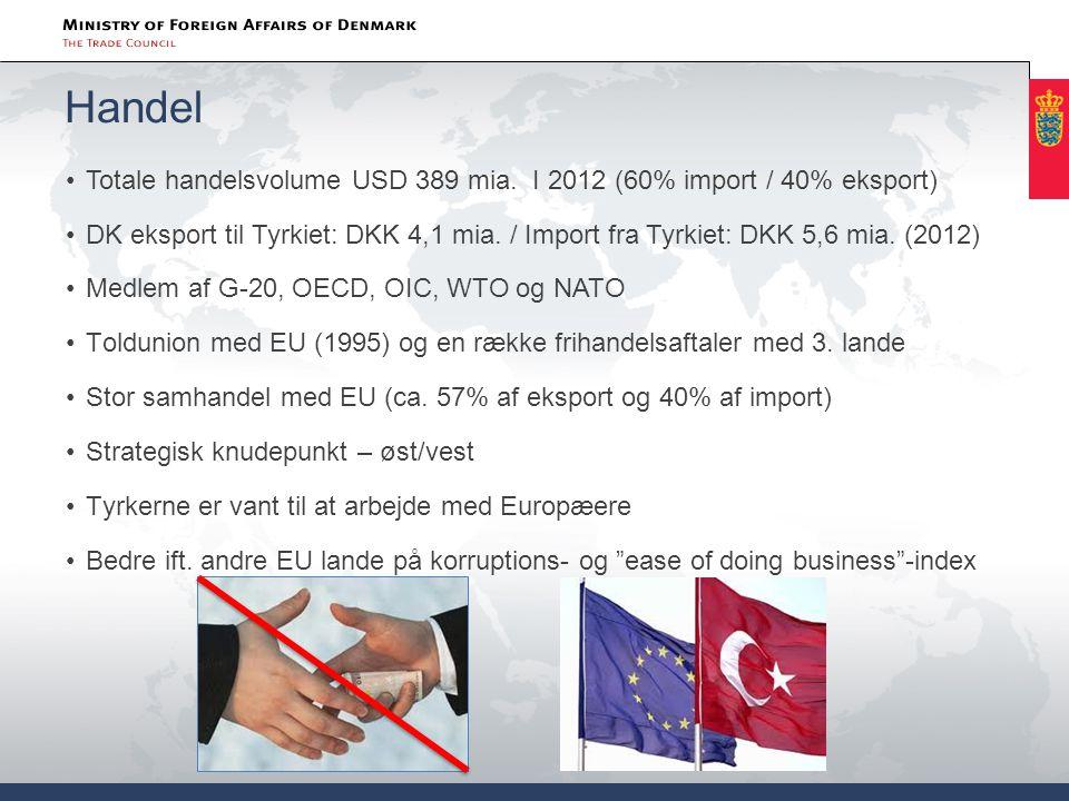 Handel Totale handelsvolume USD 389 mia. I 2012 (60% import / 40% eksport)