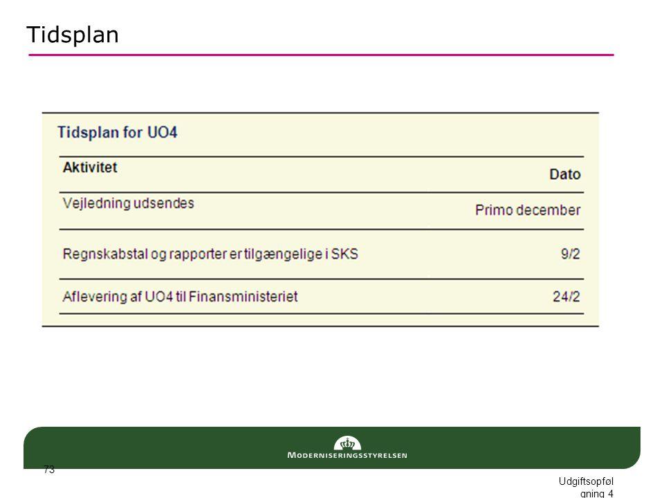 Tidsplan Udgiftsopfølgning 4