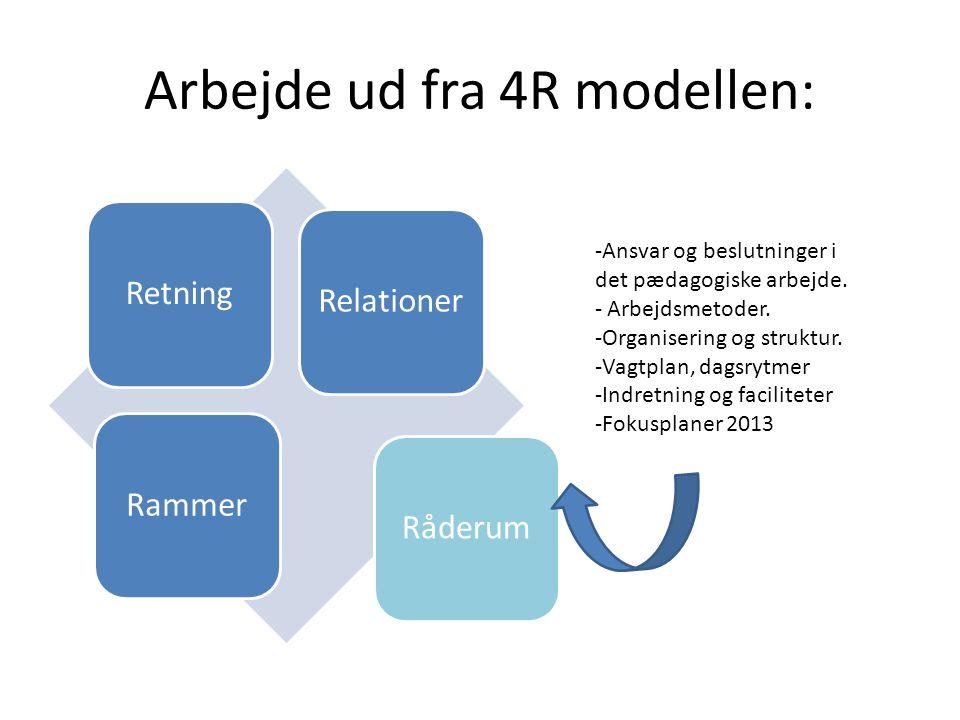 Arbejde ud fra 4R modellen: