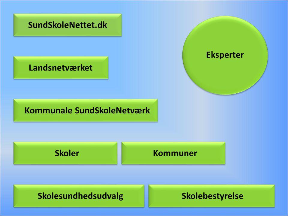 Kommunale SundSkoleNetværk