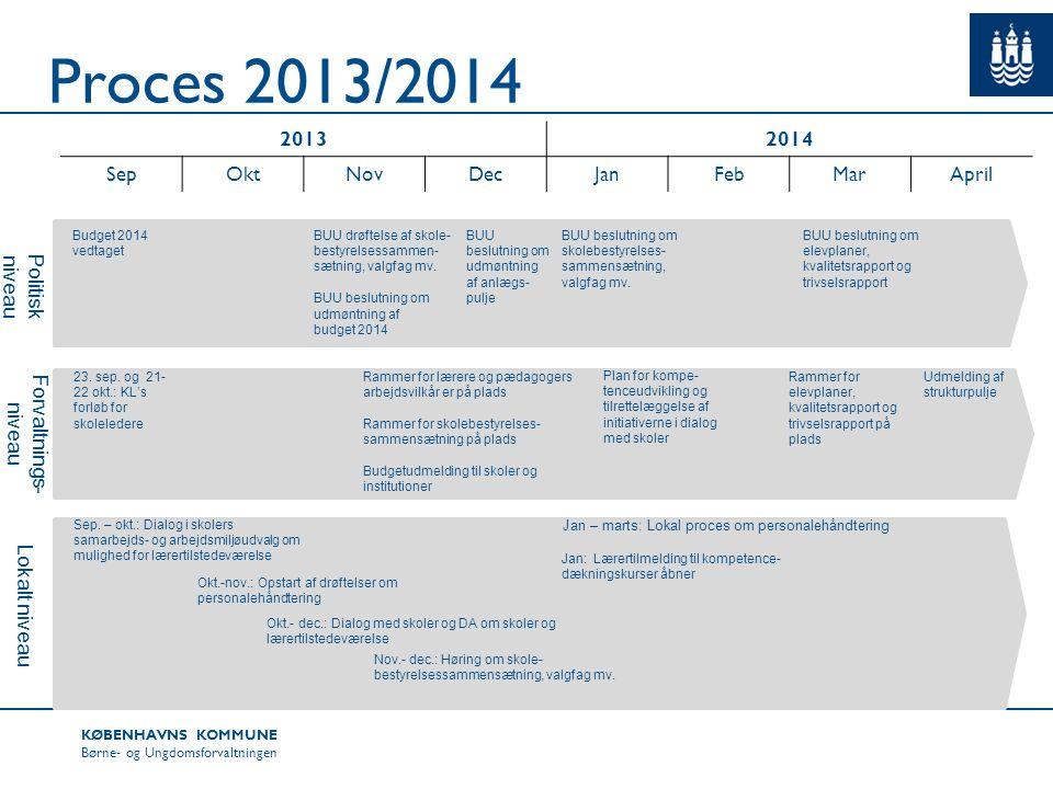 Jan – marts: Lokal proces om personalehåndtering