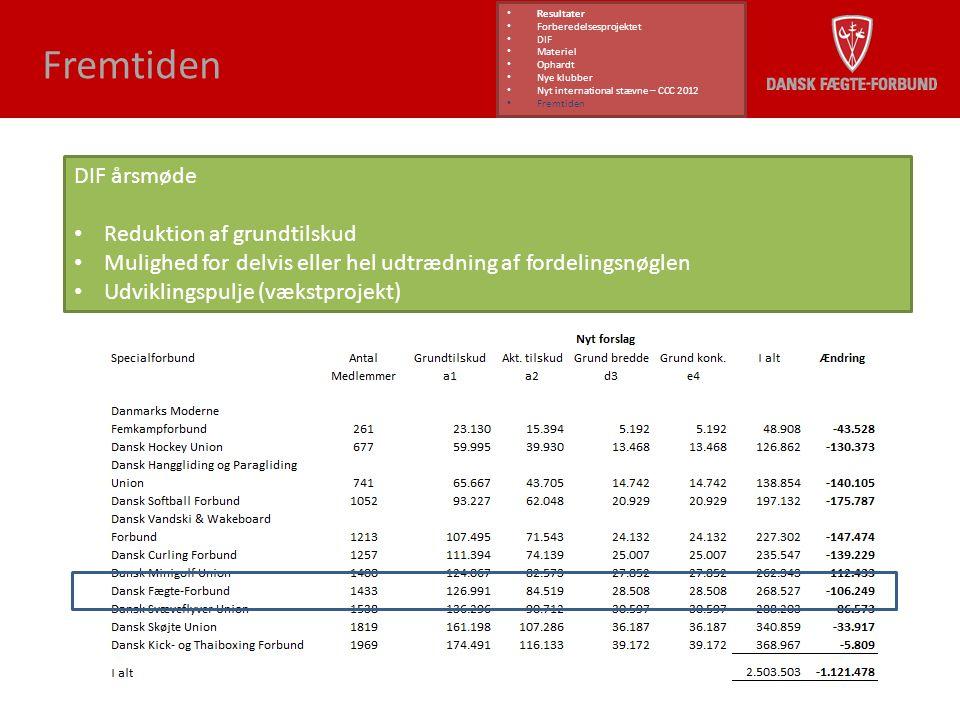 Fremtiden DIF årsmøde Reduktion af grundtilskud