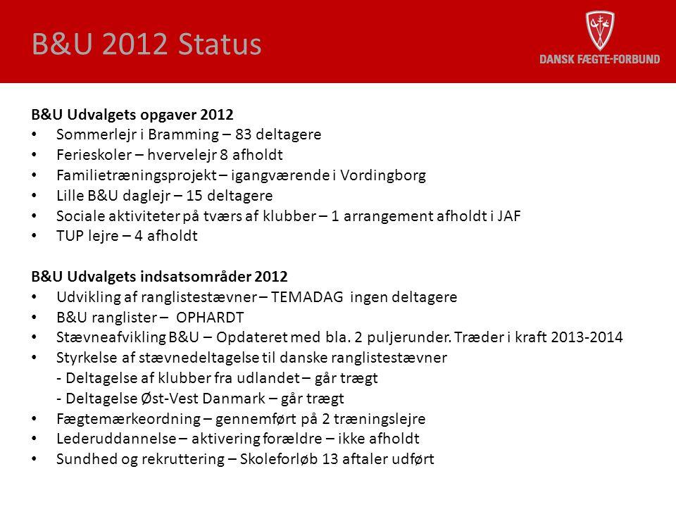 B&U 2012 Status B&U Udvalgets opgaver 2012