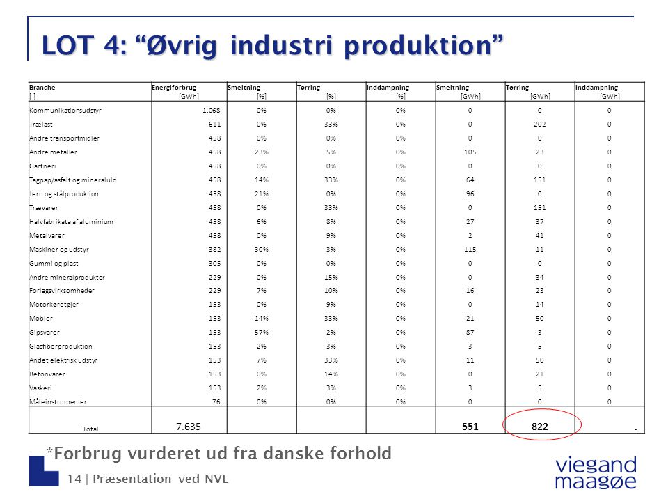 LOT 4: Øvrig industri produktion