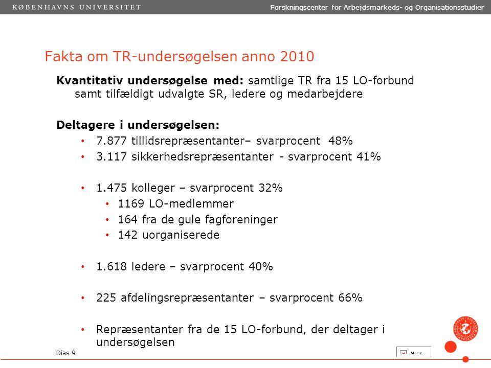 Fakta om TR-undersøgelsen anno 2010