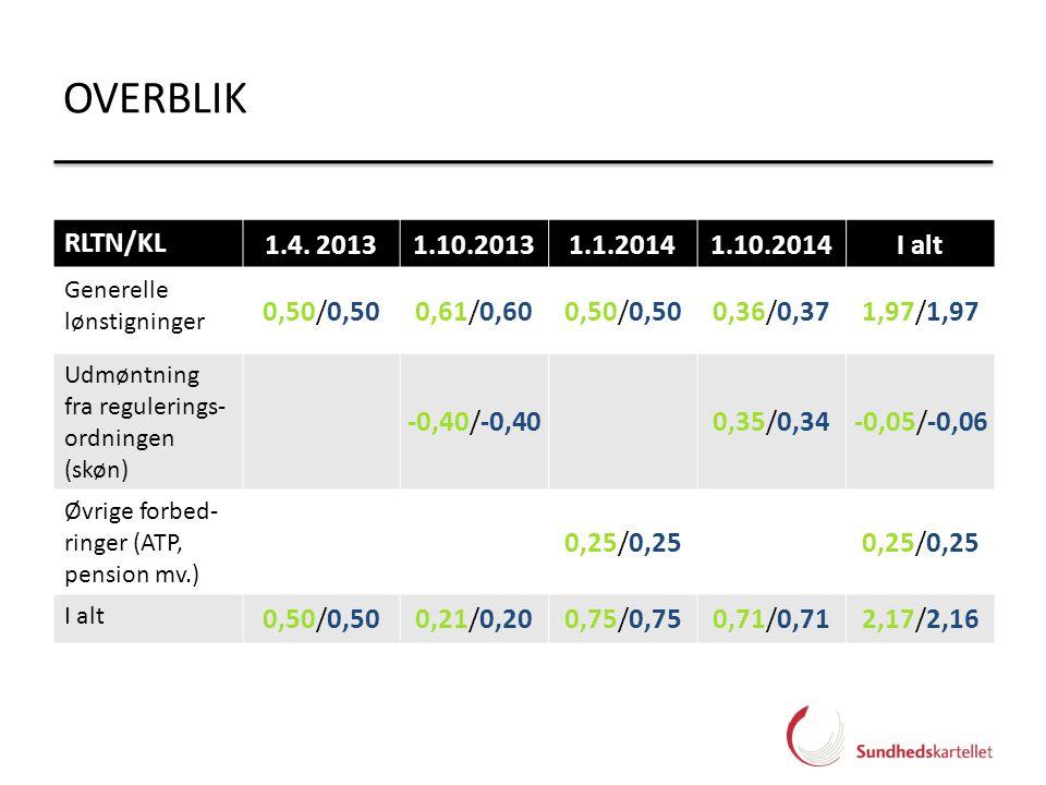 OVERBLIK RLTN/KL. 1.4. 2013. 1.10.2013. 1.1.2014. 1.10.2014. I alt. Generelle lønstigninger. 0,50/0,50.