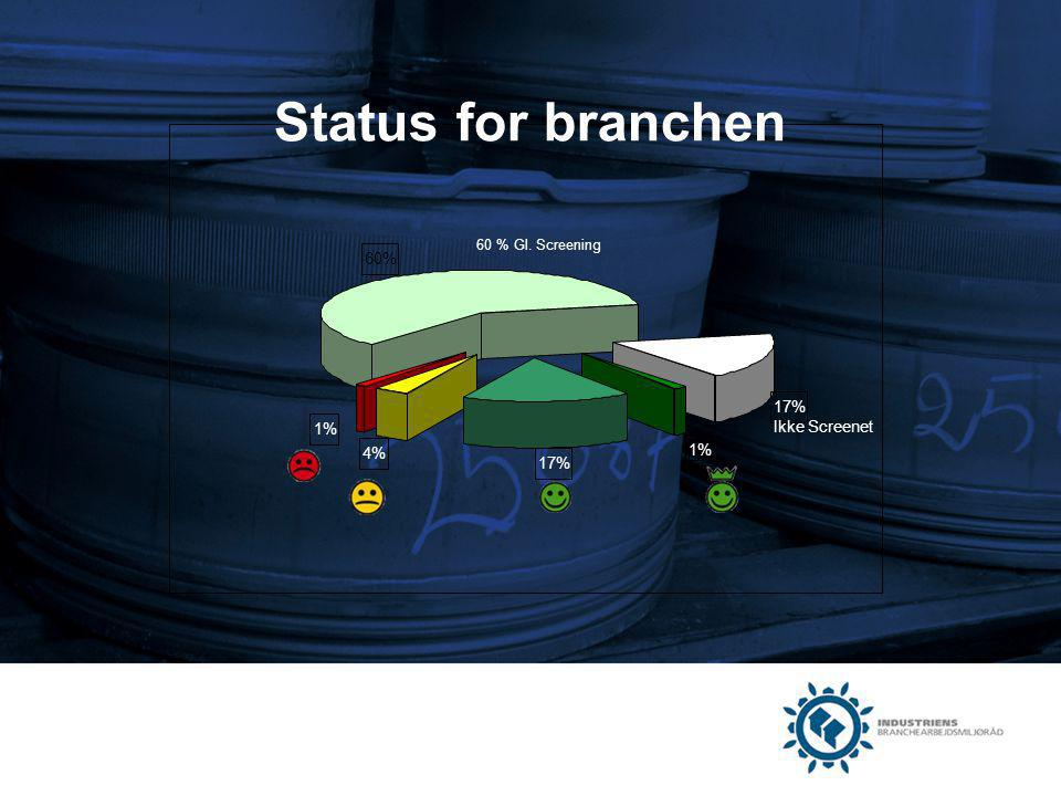 Status for branchen 1% 17% 4% 60% Ikke Screenet 60 % Gl. Screening