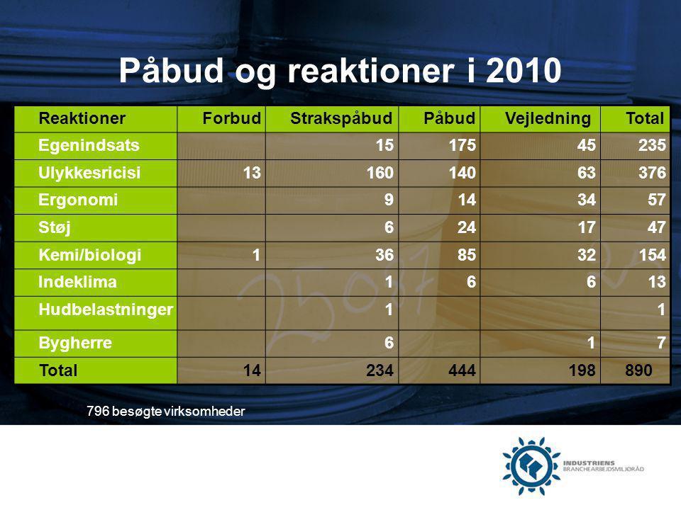 Påbud og reaktioner i 2010 Reaktioner Forbud Strakspåbud Påbud