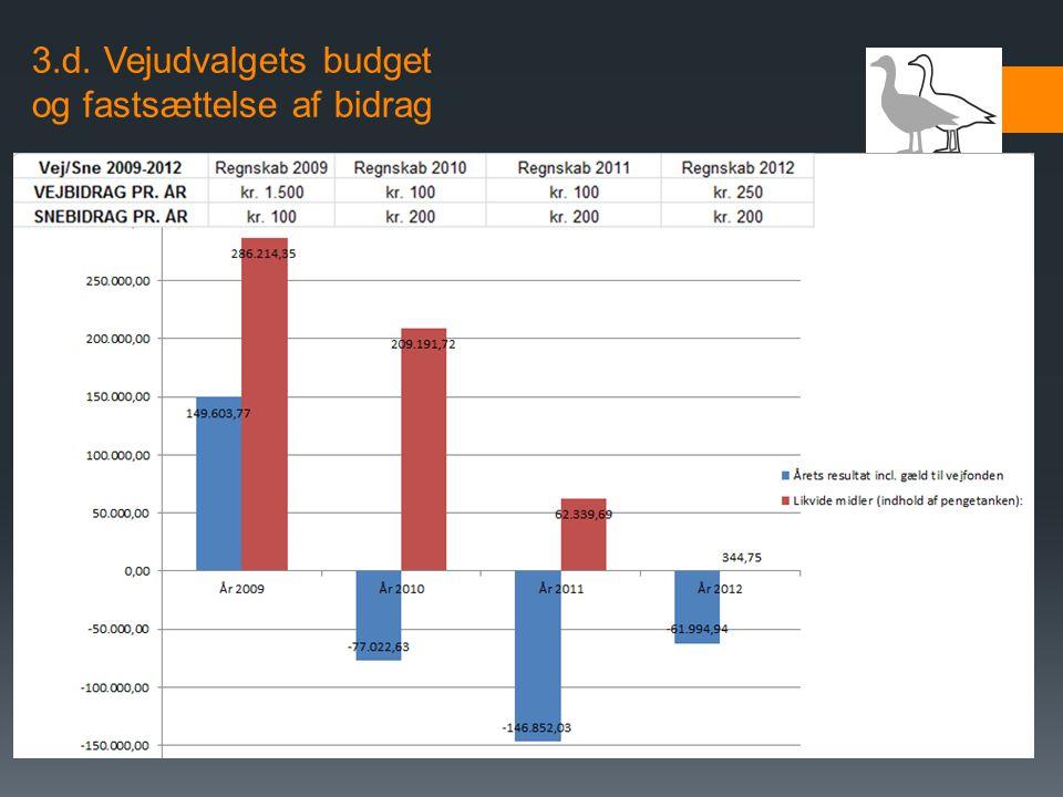 3.d. Vejudvalgets budget og fastsættelse af bidrag