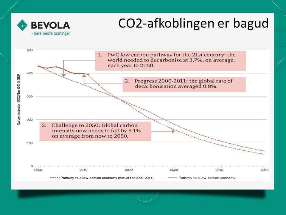 CO2-afkoblingen er bagud