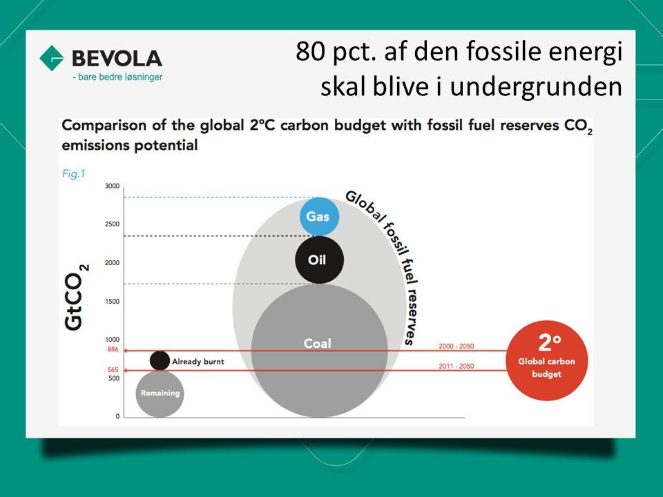 80 pct. af den fossile energi skal blive i undergrunden