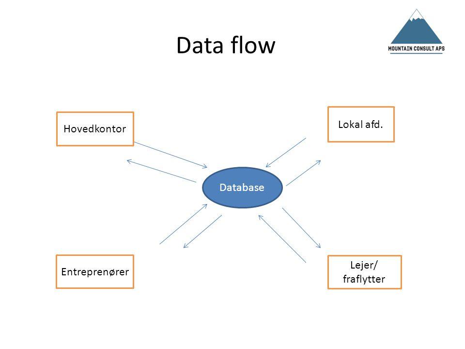 Data flow Lokal afd. Hovedkontor Database Lejer/ fraflytter