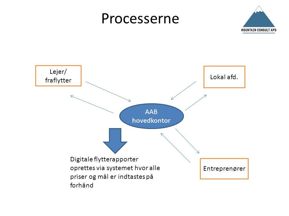 Processerne Lejer/ fraflytter Lokal afd. AAB hovedkontor