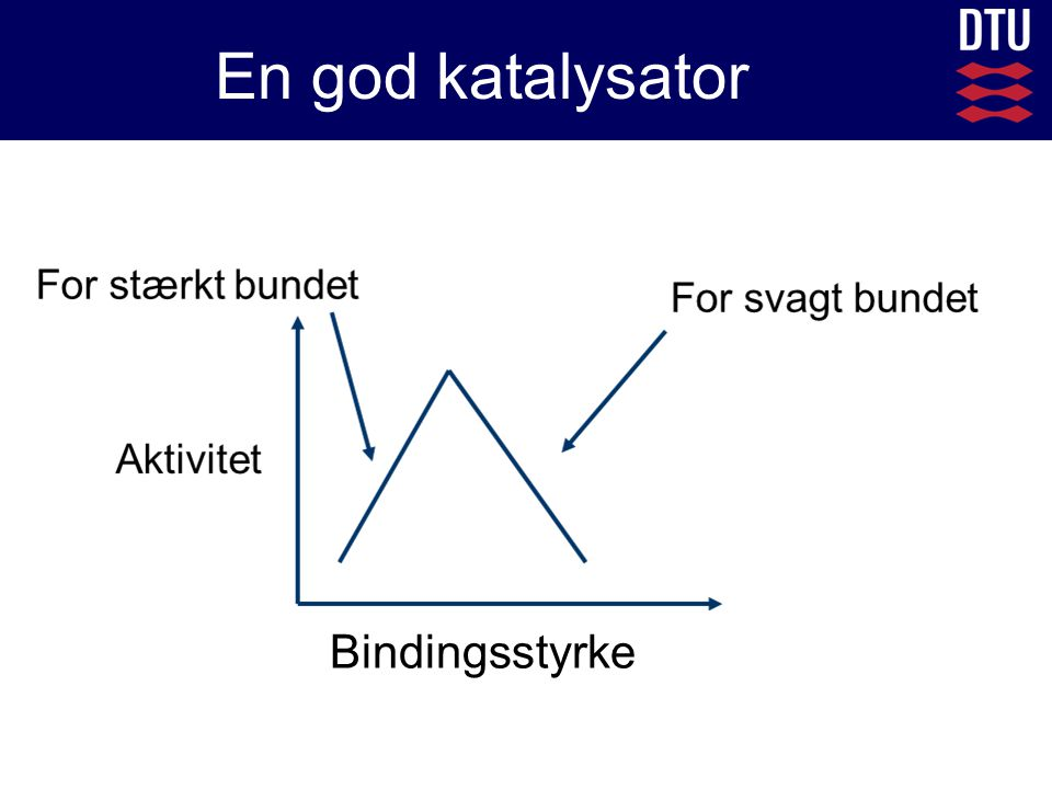 En god katalysator Bindingsstyrke