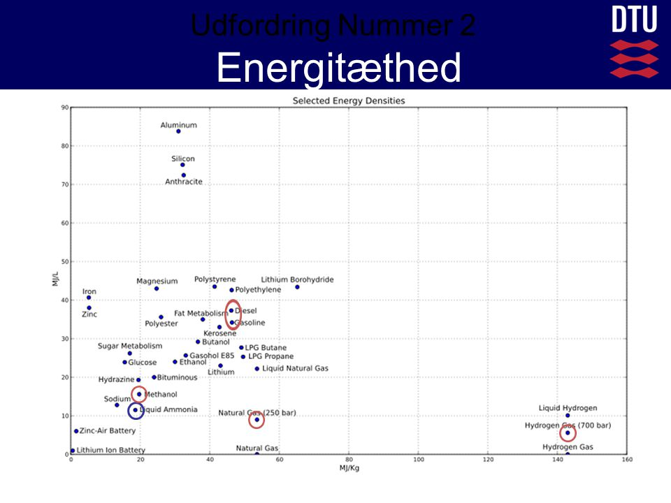 Udfordring Nummer 2 Energitæthed