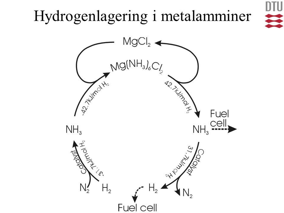 Hydrogenlagering i metalamminer