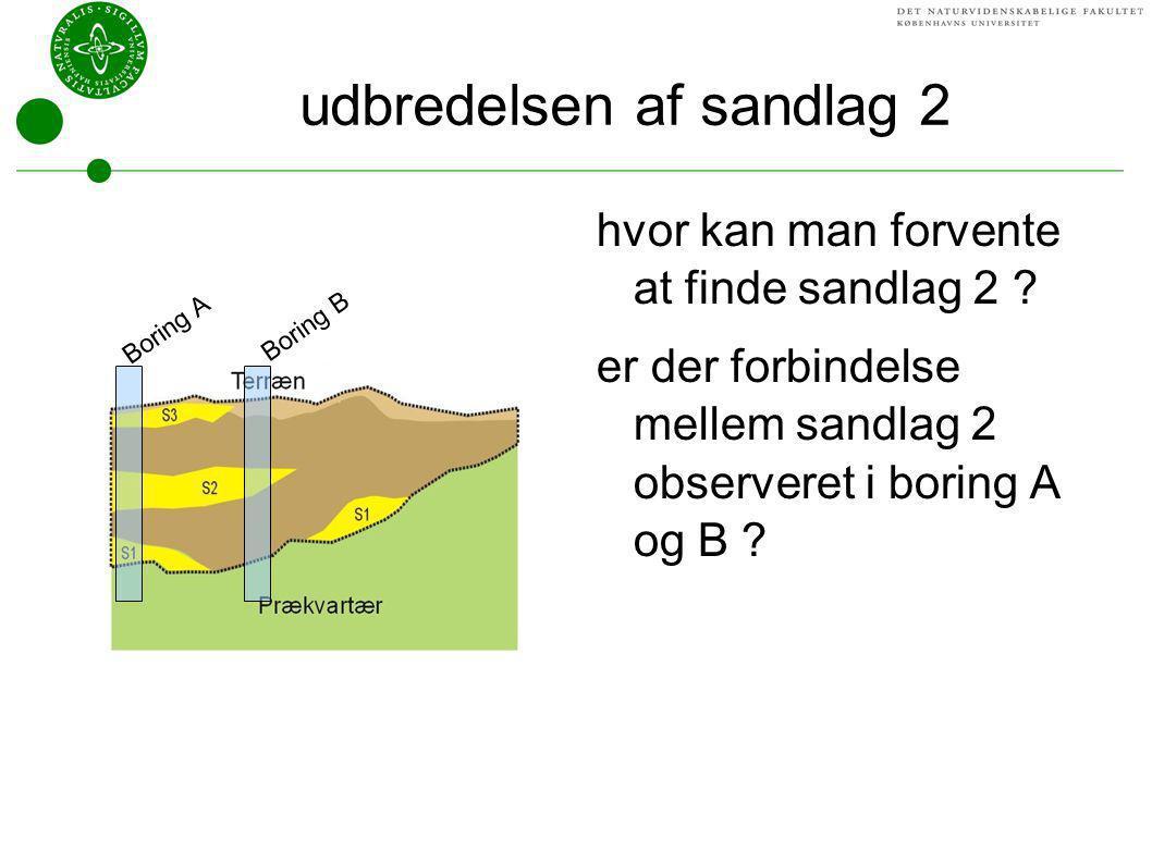 udbredelsen af sandlag 2