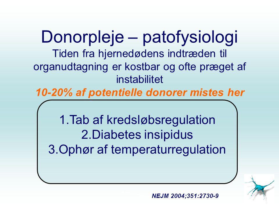 Donorpleje – patofysiologi Tiden fra hjernedødens indtræden til organudtagning er kostbar og ofte præget af instabilitet 10-20% af potentielle donorer mistes her