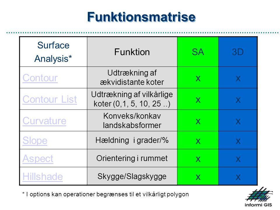 Funktionsmatrise Contour x Contour List Curvature Slope Aspect