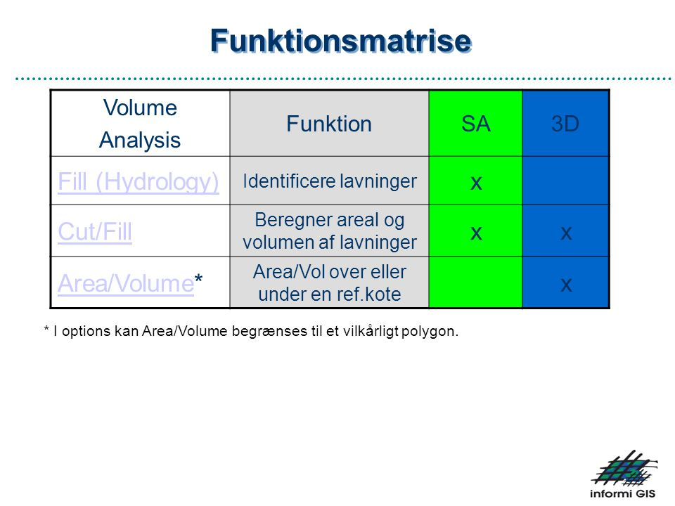 Funktionsmatrise Fill (Hydrology) x Cut/Fill Area/Volume* Volume