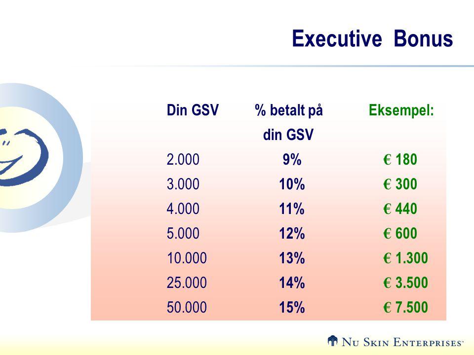 Executive Bonus Din GSV % betalt på Eksempel: din GSV 2.000 9% € 180