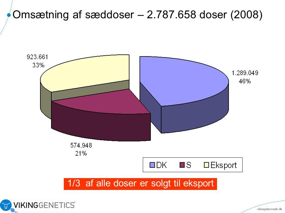 Omsætning af sæddoser – 2.787.658 doser (2008)