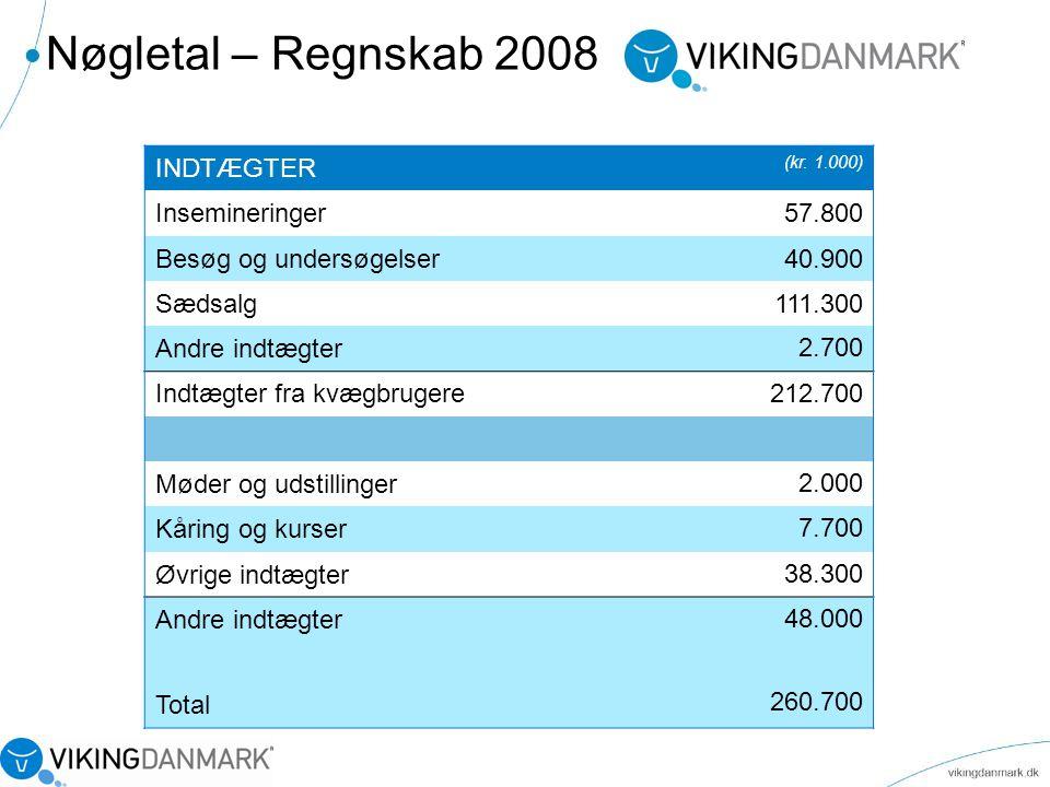 Nøgletal – Regnskab 2008 INDTÆGTER Insemineringer 57.800