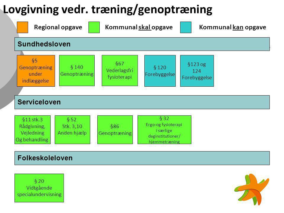 Lovgivning vedr. træning/genoptræning