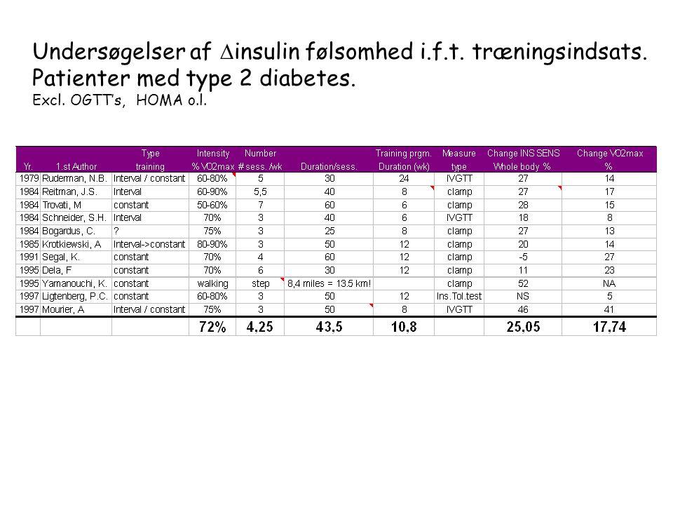 Undersøgelser af insulin følsomhed i.f.t. træningsindsats.