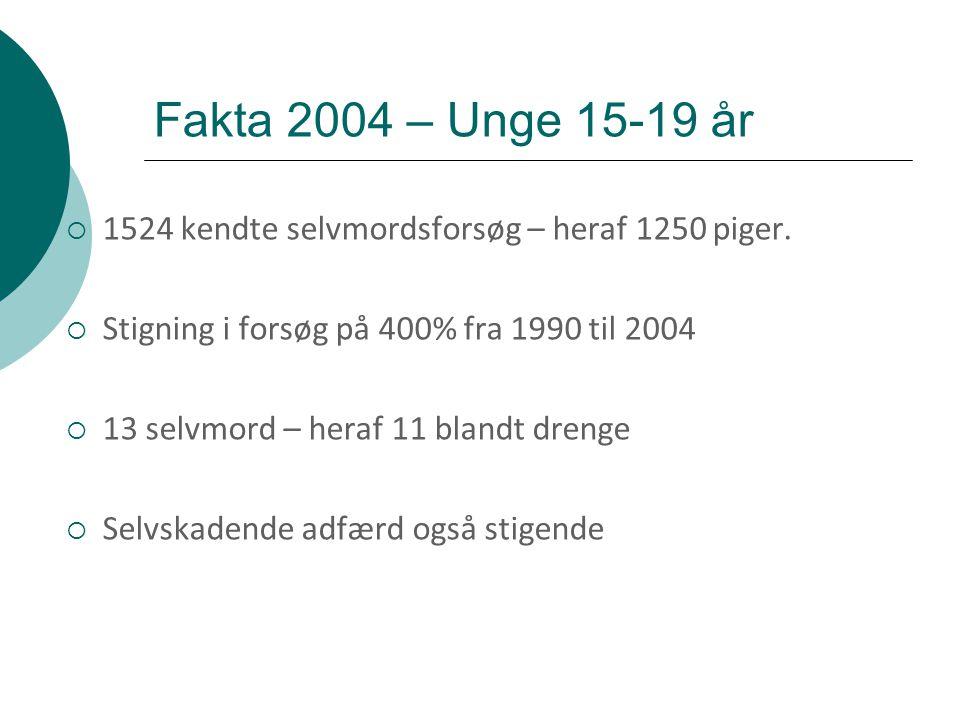 Fakta 2004 – Unge 15-19 år 1524 kendte selvmordsforsøg – heraf 1250 piger. Stigning i forsøg på 400% fra 1990 til 2004.