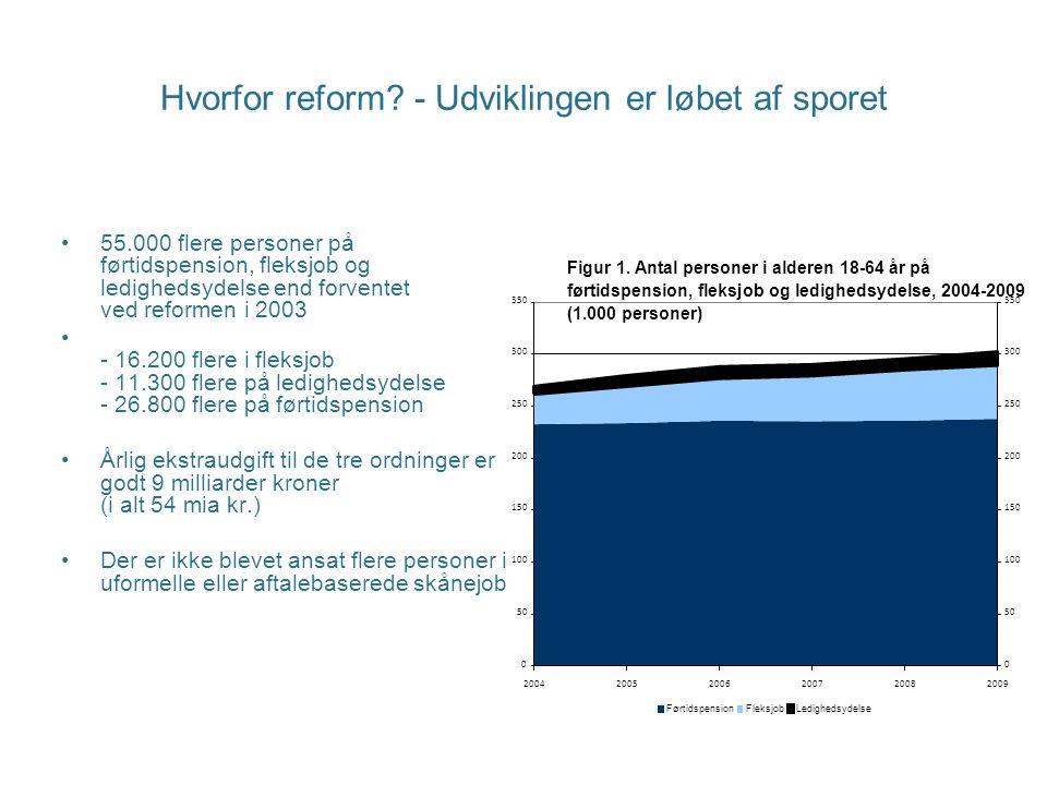 Hvorfor reform - Udviklingen er løbet af sporet