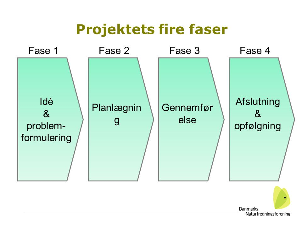 Projektets fire faser Fase 1 Fase 2 Fase 3 Fase 4 Idé & problem-