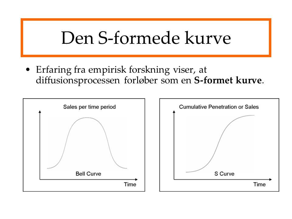 Den S-formede kurve Erfaring fra empirisk forskning viser, at diffusionsprocessen forløber som en S-formet kurve.