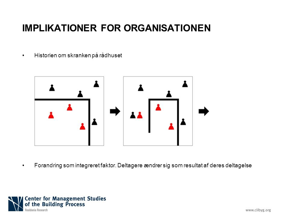 IMPLIKATIONER FOR ORGANISATIONEN