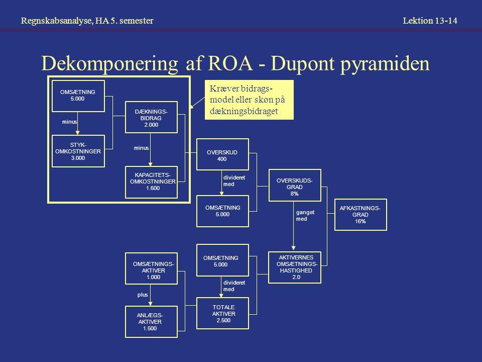Dekomponering af ROA - Dupont pyramiden