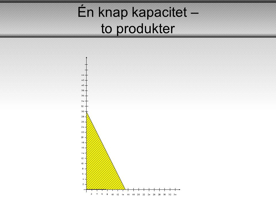 Én knap kapacitet – to produkter