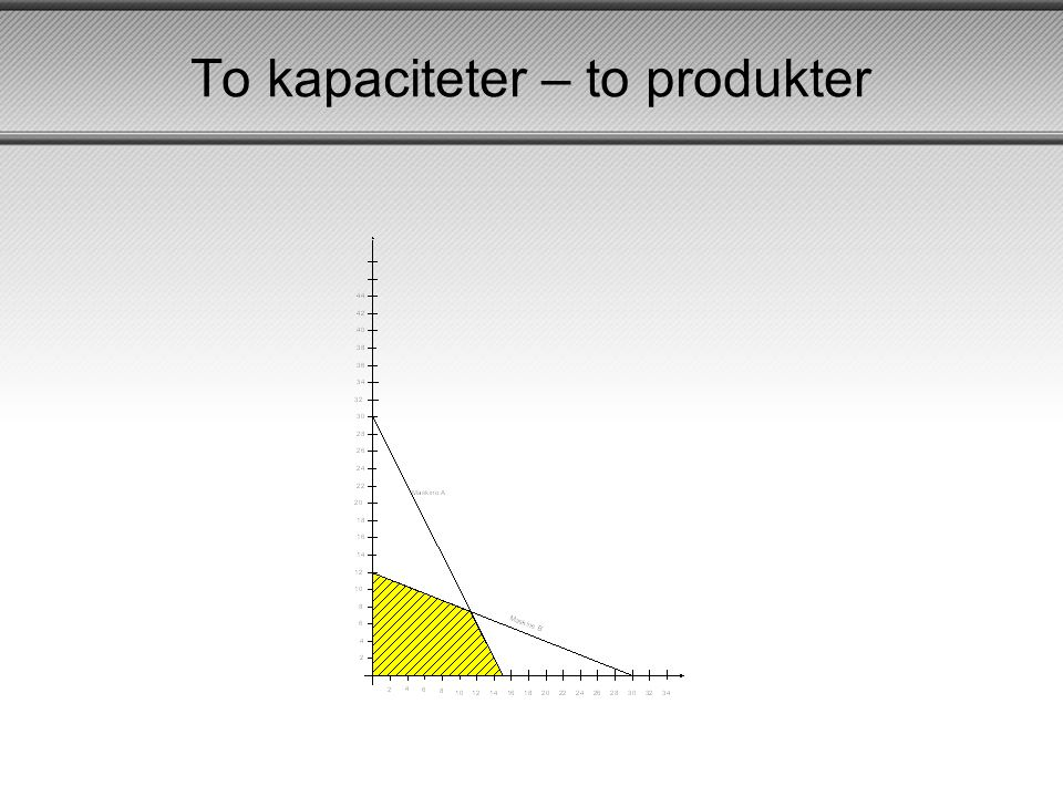 To kapaciteter – to produkter