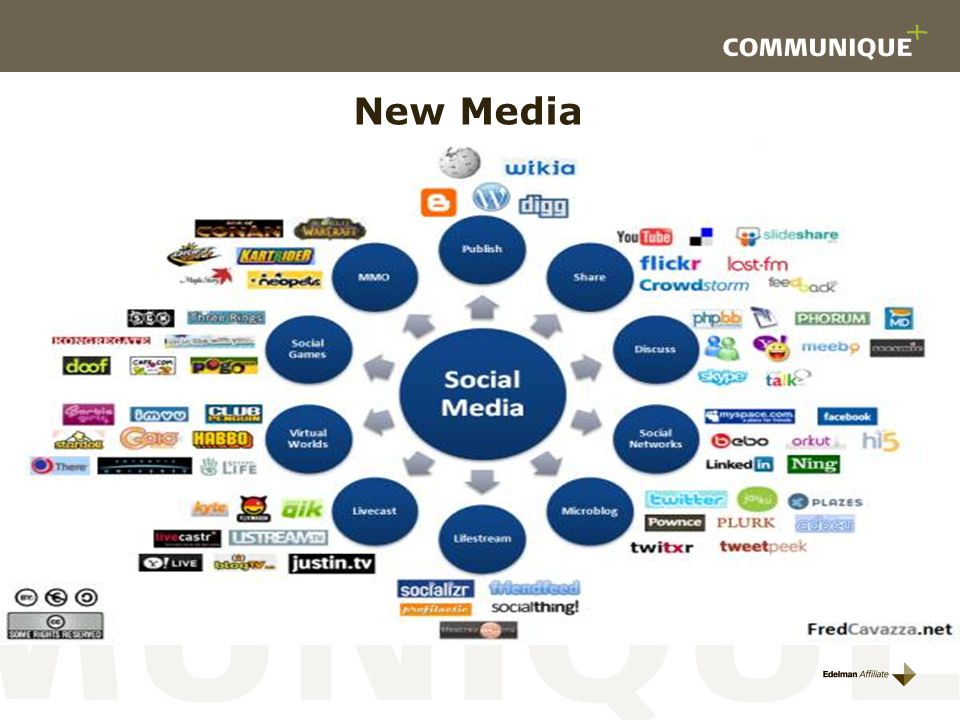 New Media Sociale Medier