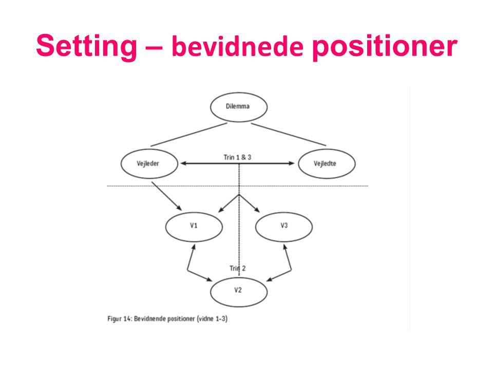 Setting – bevidnede positioner