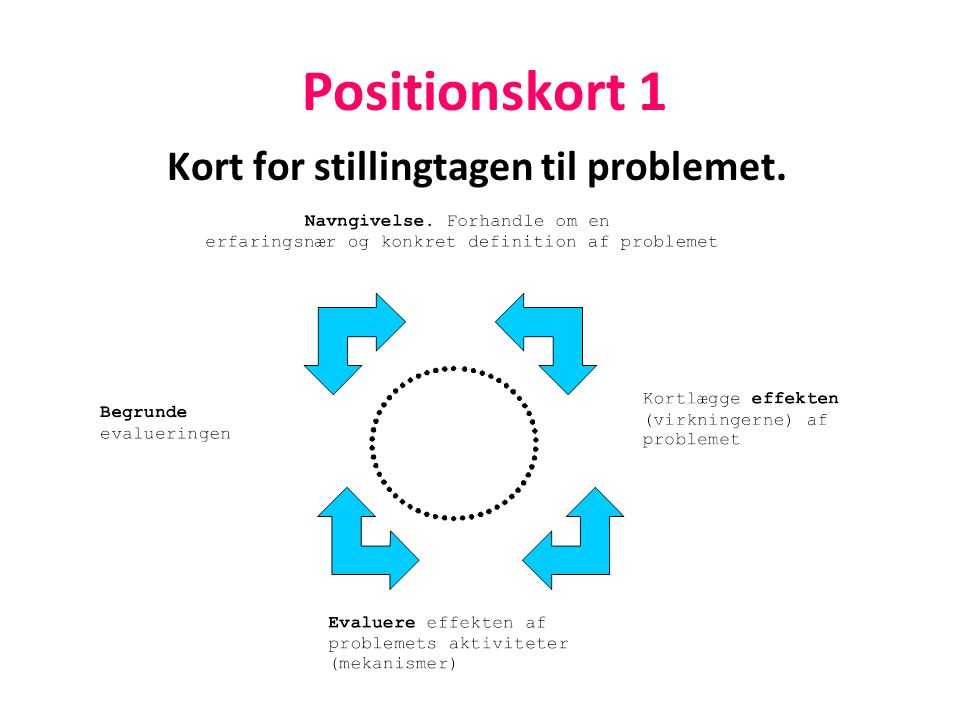 Kort for stillingtagen til problemet.