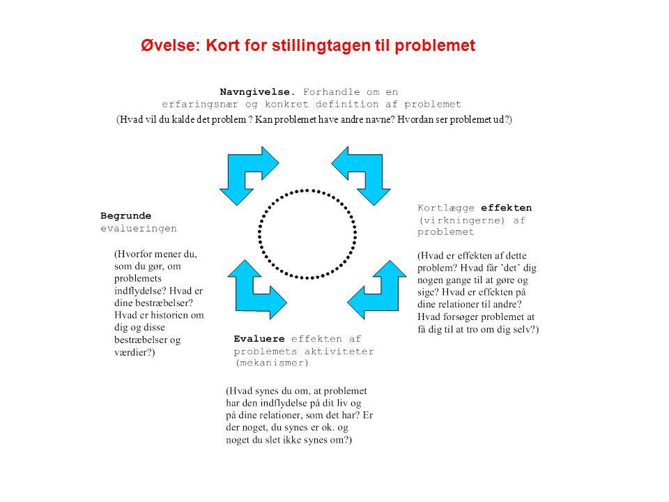 Øvelse: Kort for stillingtagen til problemet