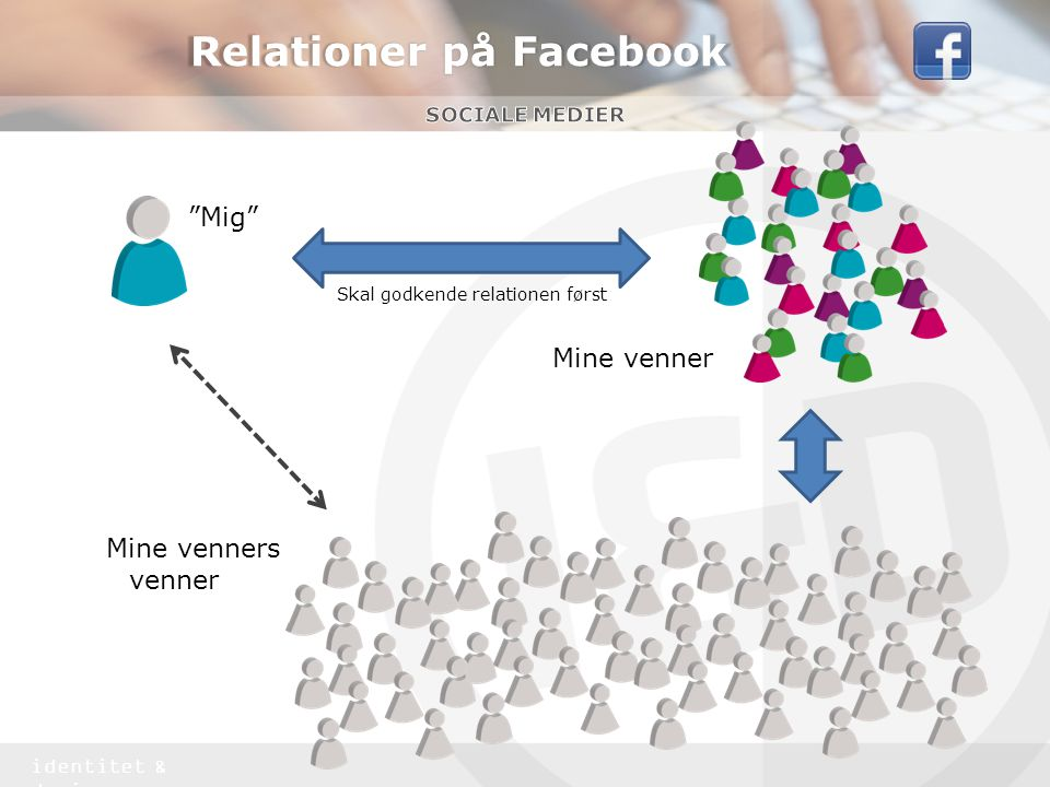 Relationer på Facebook