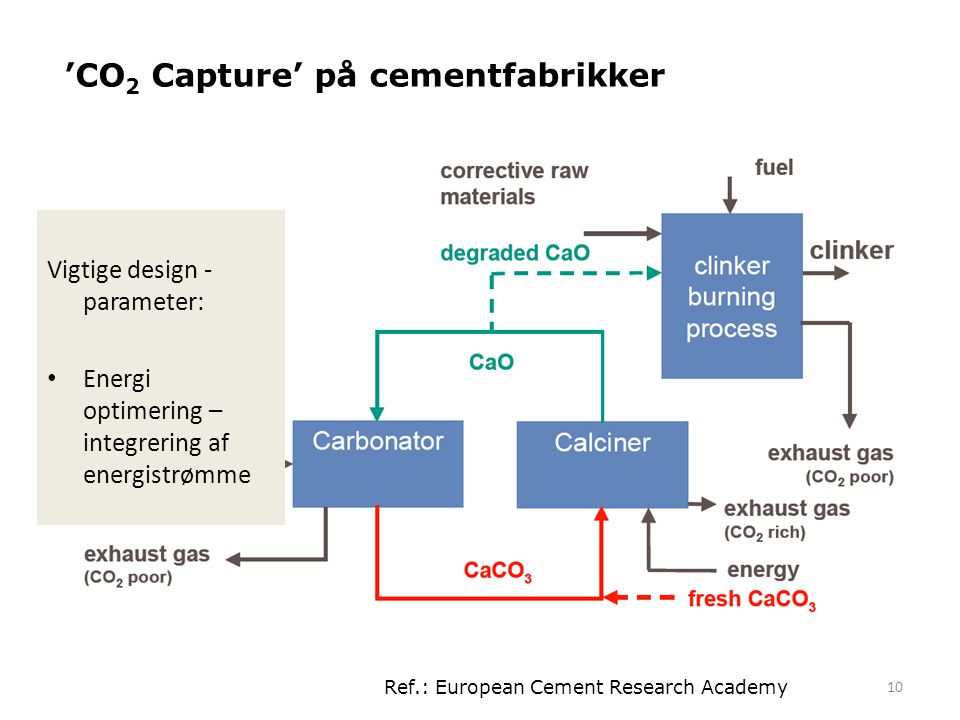 'CO2 Capture' på cementfabrikker