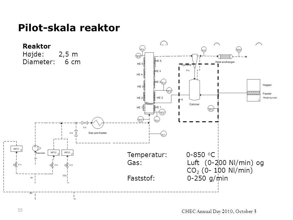 Pilot-skala reaktor Reaktor Højde: 2,5 m Diameter: 6 cm