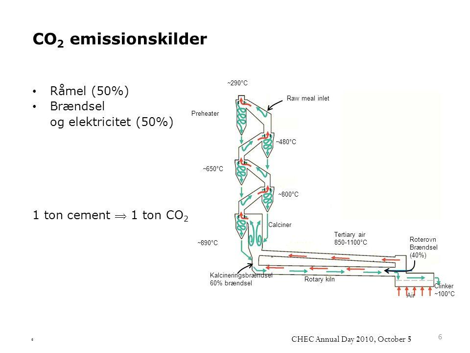 CO2 emissionskilder Råmel (50%) Brændsel og elektricitet (50%)