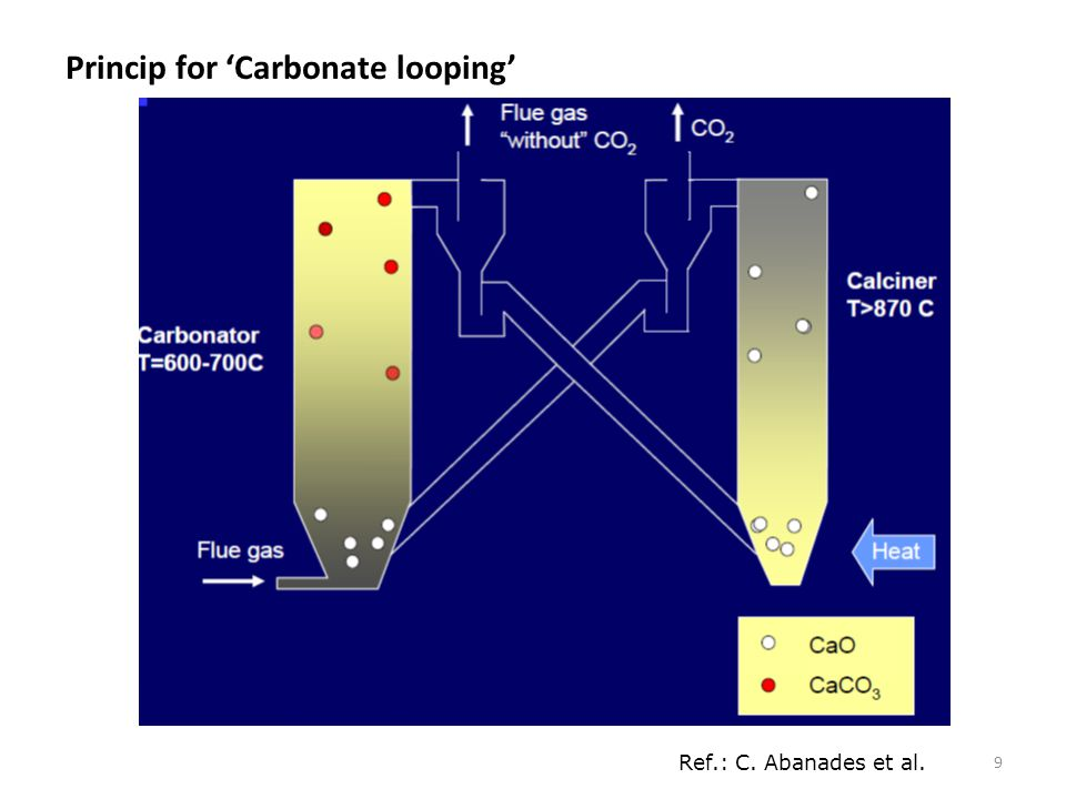 Princip for 'Carbonate looping'